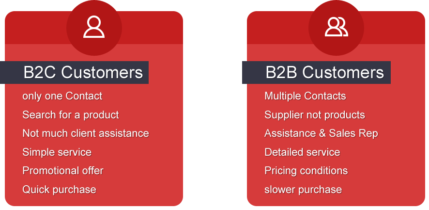 Magento, the B2B e-commerce platform?