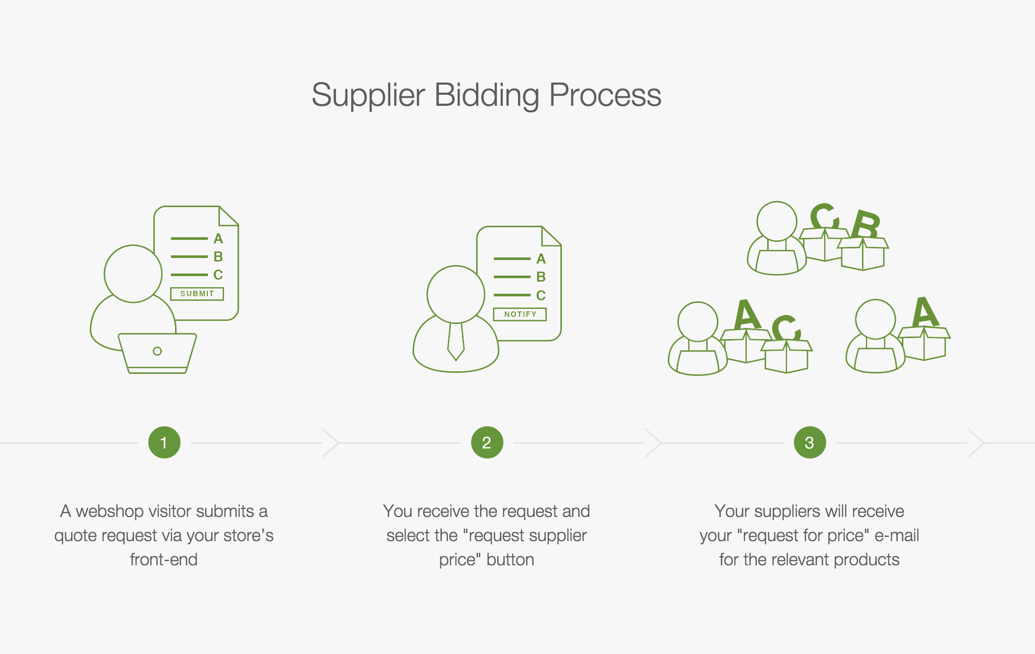 Bidding Supplier Tool Magento