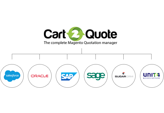 Cart2Quote API Webservice